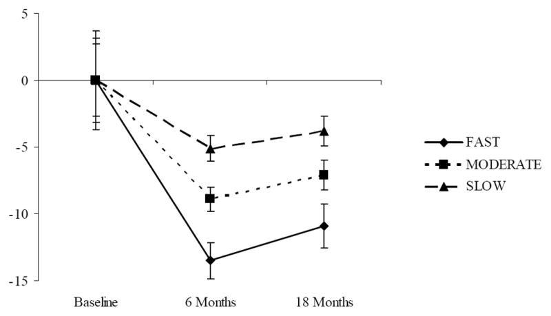 Wie viel Gewicht kann ich in 6 Monaten Wie viel verlieren?